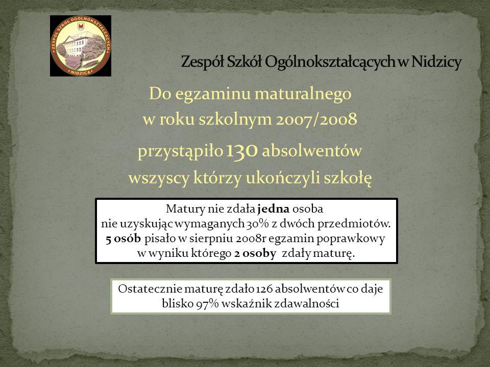 Do egzaminu maturalnego w roku szkolnym 2007/2008 przystąpiło 130 absolwentów wszyscy którzy ukończyli szkołę Matury nie zdała jedna osoba nie uzyskuj