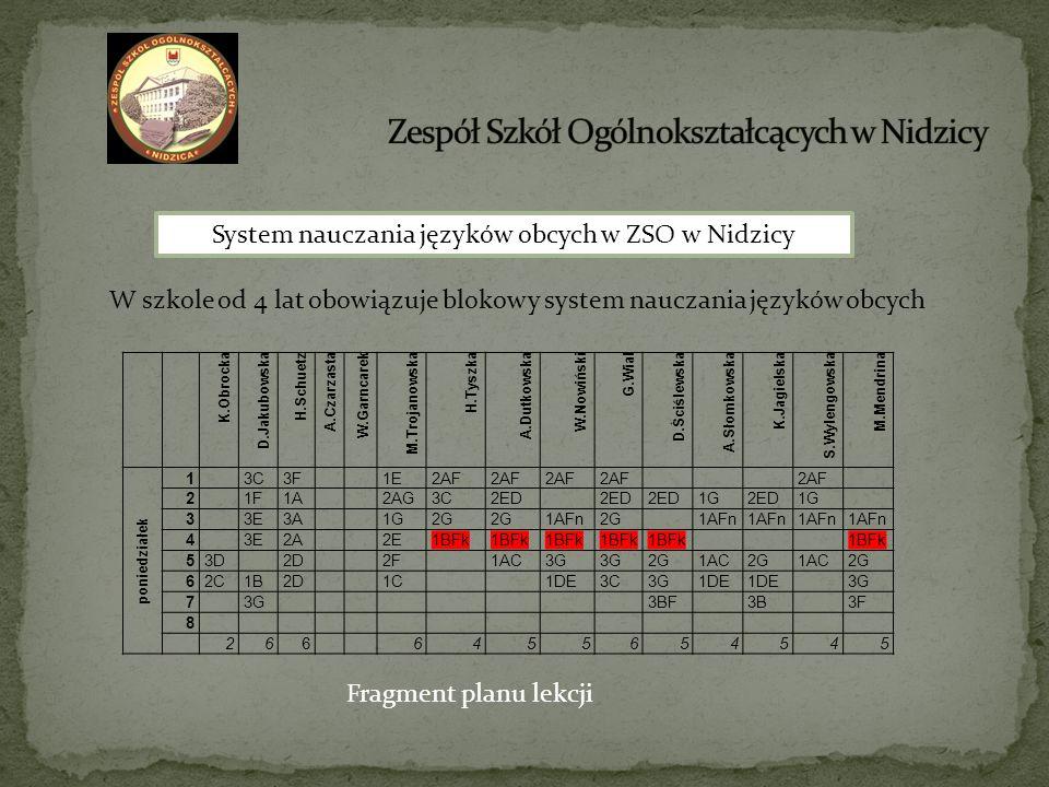 System nauczania języków obcych w ZSO w Nidzicy W szkole od 4 lat obowiązuje blokowy system nauczania języków obcych K.Obrocka D.Jakubowska H.Schuetz