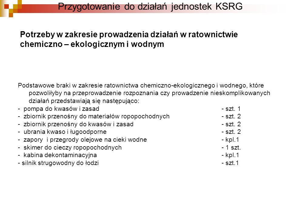 Przygotowanie do działań jednostek KSRG Potrzeby w zakresie prowadzenia działań w ratownictwie chemiczno – ekologicznym i wodnym Podstawowe braki w za