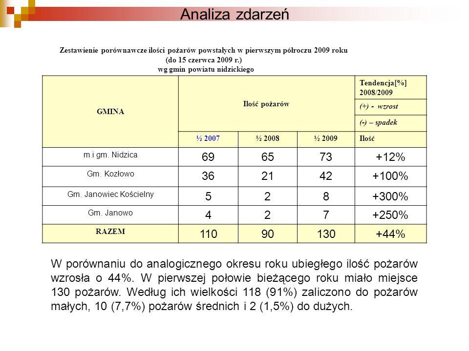 Zestawienie przyczyn powstania pożarów powstałych w pierwszej połowie bieżącego roku na terenie powiatu nidzickiego Analiza zdarzeń Lp.Przyczyna powstania pożaru Ilość pożarów 1Wady środków transportu4 2Nieprawidłowa eksploatacja urządzeń ogrzewczych na paliwo stałe i ciekłe13 3Podpalenia78 4Inne przyczyny5 5Nieustalone4 6Nieostrożność osób nieletnich1 7Nieostrożność osób dorosłych25