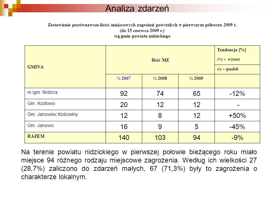 Analiza zdarzeń Zestawienie porównawcze ilości miejscowych zagrożeń powstałych w pierwszym półroczu 2009 r. (do 15 czerwca 2009 r.) wg gmin powiatu ni