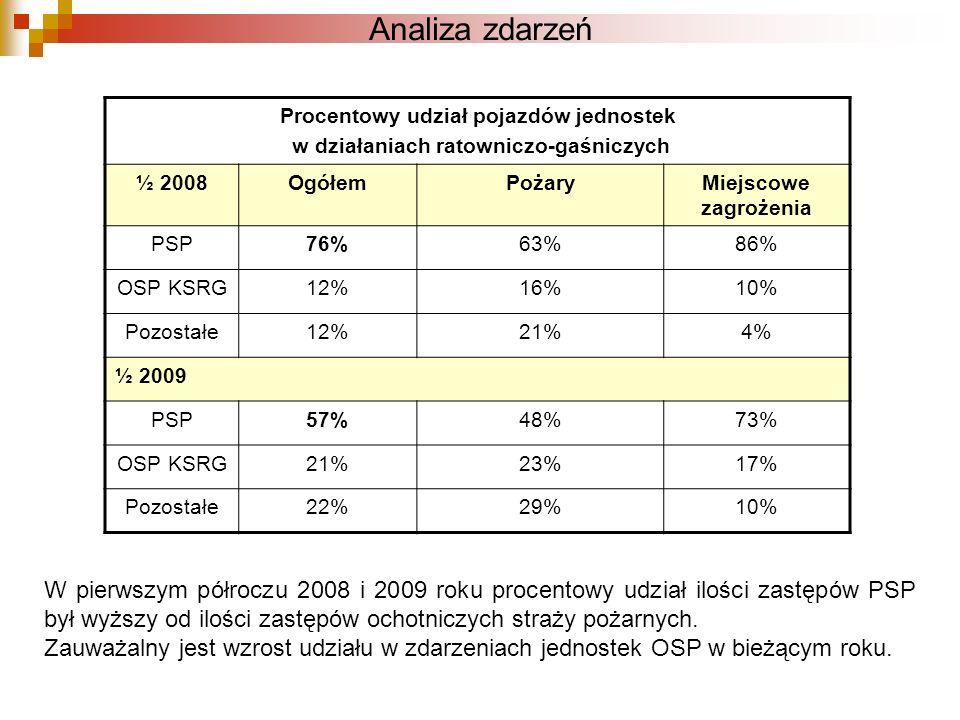 Analiza zdarzeń W pierwszym półroczu 2008 i 2009 roku procentowy udział ilości zastępów PSP był wyższy od ilości zastępów ochotniczych straży pożarnyc