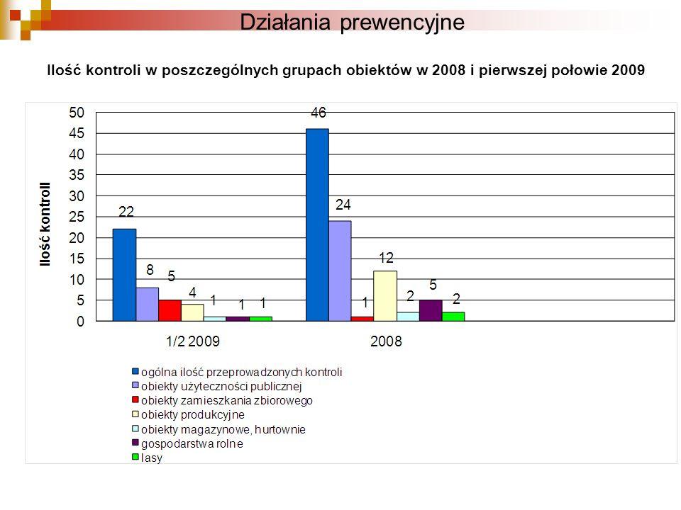Działania prewencyjne Ilość kontroli w poszczególnych grupach obiektów w 2008 i pierwszej połowie 2009