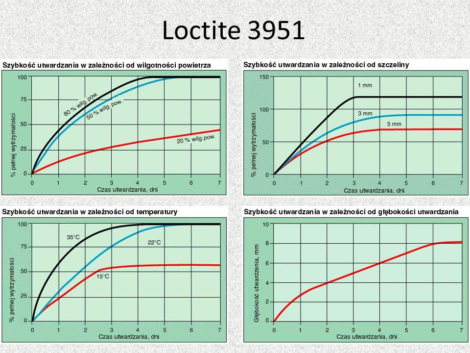 Loctite 3951