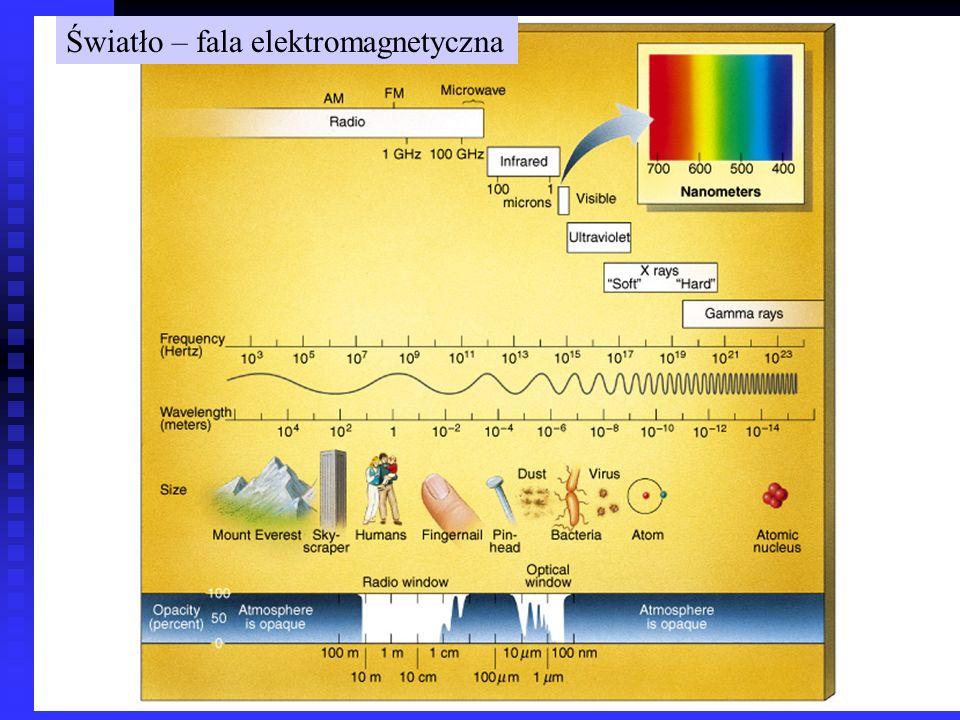 Światło – fala elektromagnetyczna