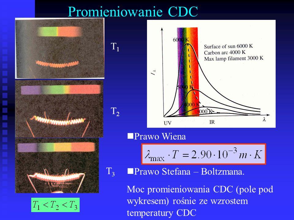 T1T1 T2T2 T3T3 Promieniowanie CDC Prawo Wiena Prawo Stefana – Boltzmana. Moc promieniowania CDC (pole pod wykresem) rośnie ze wzrostem temperatury CDC