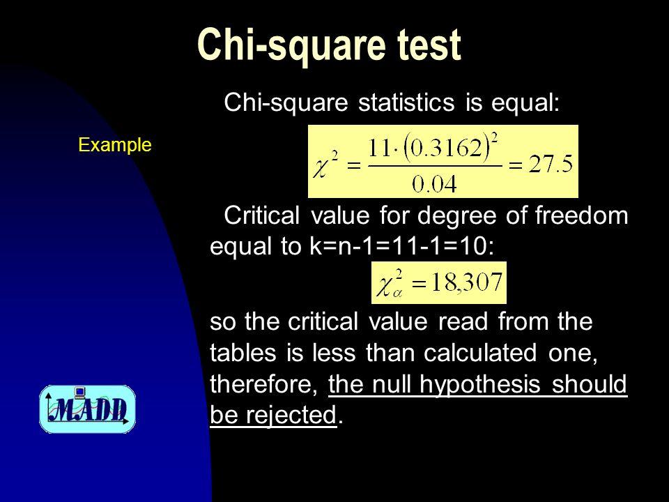 Kolmogorov test of goodness of fit Stosowanie tego testu jest jednak ograniczone, dystrybuanta hipotetyczna musi bowiem być ciągła, w zasadzie powinniśmy też znać parametry tego rozkładu, jednak w przypadku dużych prób możemy je szacować na podstawie próby.