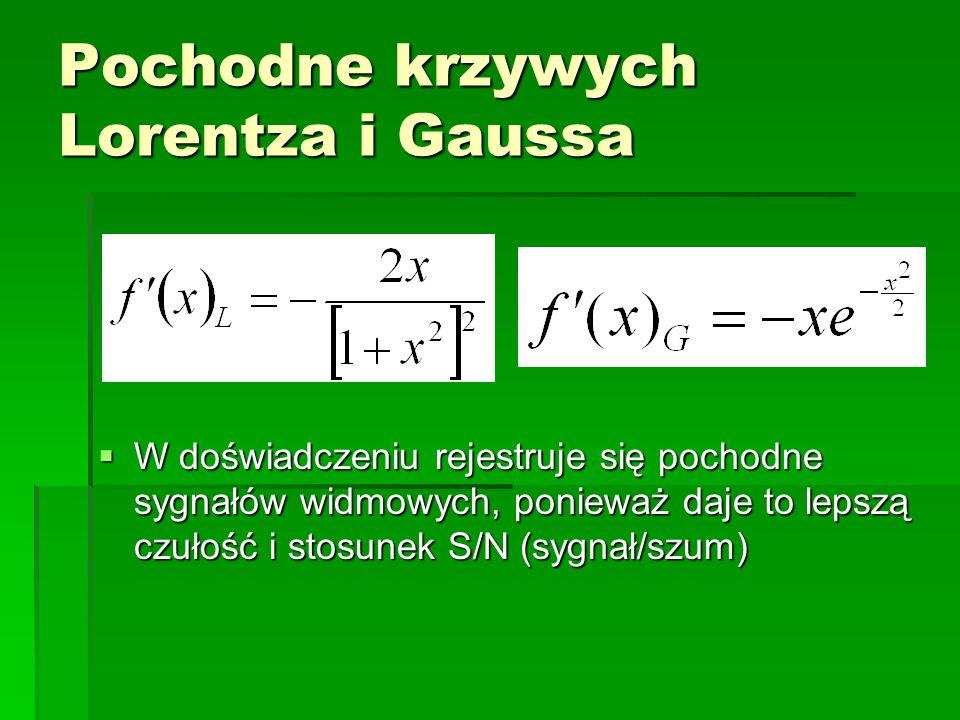Pochodne krzywych Lorentza i Gaussa W doświadczeniu rejestruje się pochodne sygnałów widmowych, ponieważ daje to lepszą czułość i stosunek S/N (sygnał