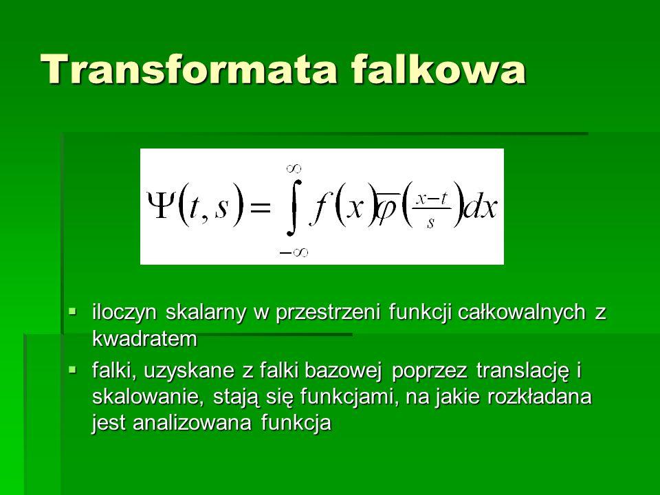 Transformata falkowa iloczyn skalarny w przestrzeni funkcji całkowalnych z kwadratem iloczyn skalarny w przestrzeni funkcji całkowalnych z kwadratem f