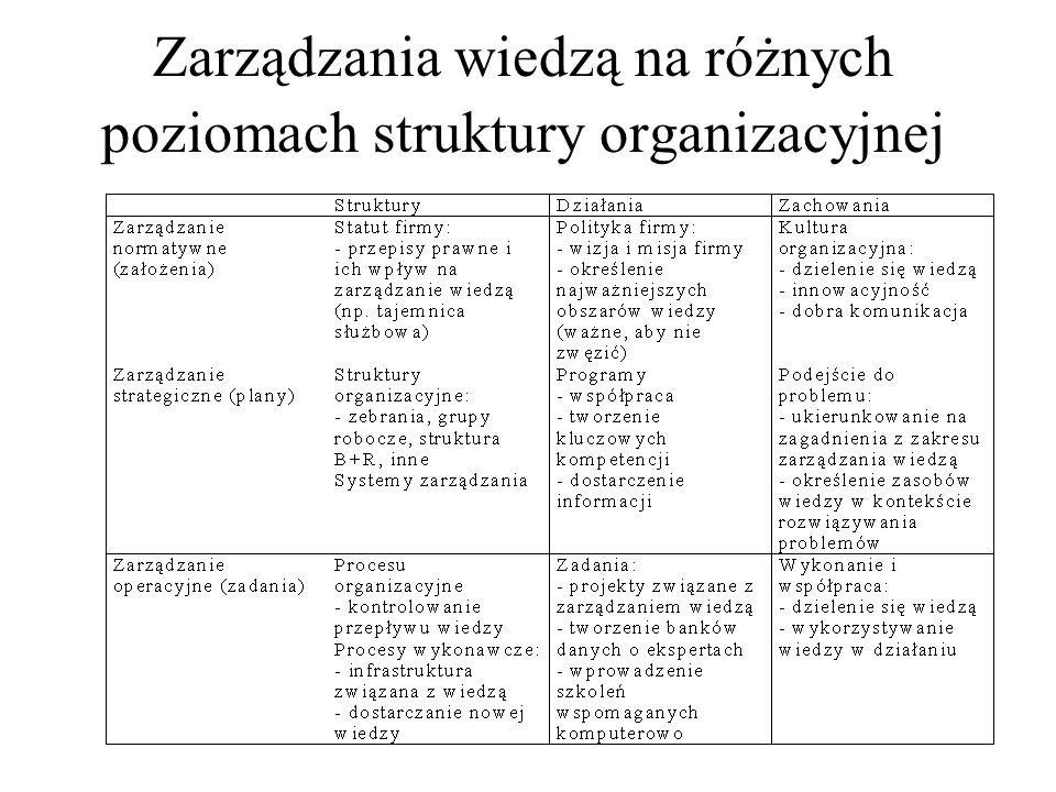 Zarządzania wiedzą na różnych poziomach struktury organizacyjnej