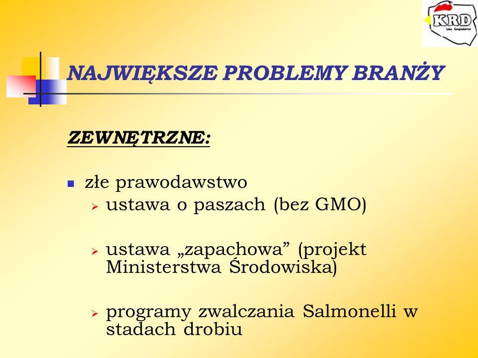 NAJWIĘKSZE PROBLEMY BRANŻY ZEWNĘTRZNE: złe prawodawstwo ustawa o paszach (bez GMO) ustawa zapachowa (projekt Ministerstwa Środowiska) programy zwalcza