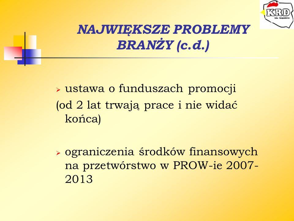 NAJWIĘKSZE PROBLEMY BRANŻY (c.d.) ustawa o funduszach promocji (od 2 lat trwają prace i nie widać końca) ograniczenia środków finansowych na przetwórs