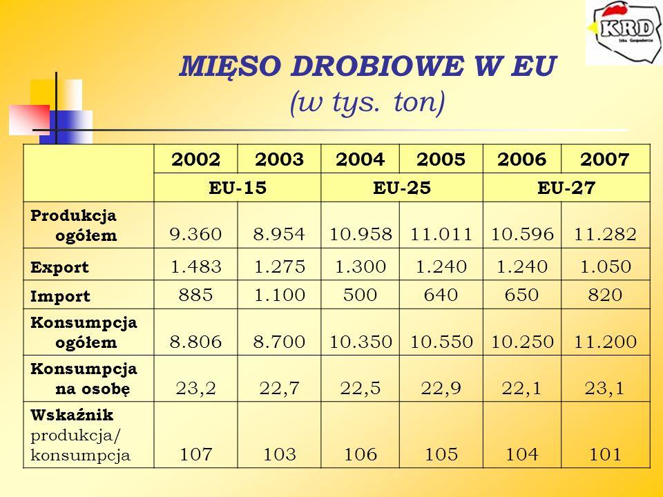 MIĘSO DROBIOWE W EU (w tys. ton) 200220032004200520062007 EU-15EU-25EU-27 Produkcja ogółem 9.3608.95410.95811.01110.59611.282 Export 1.4831.2751.3001.