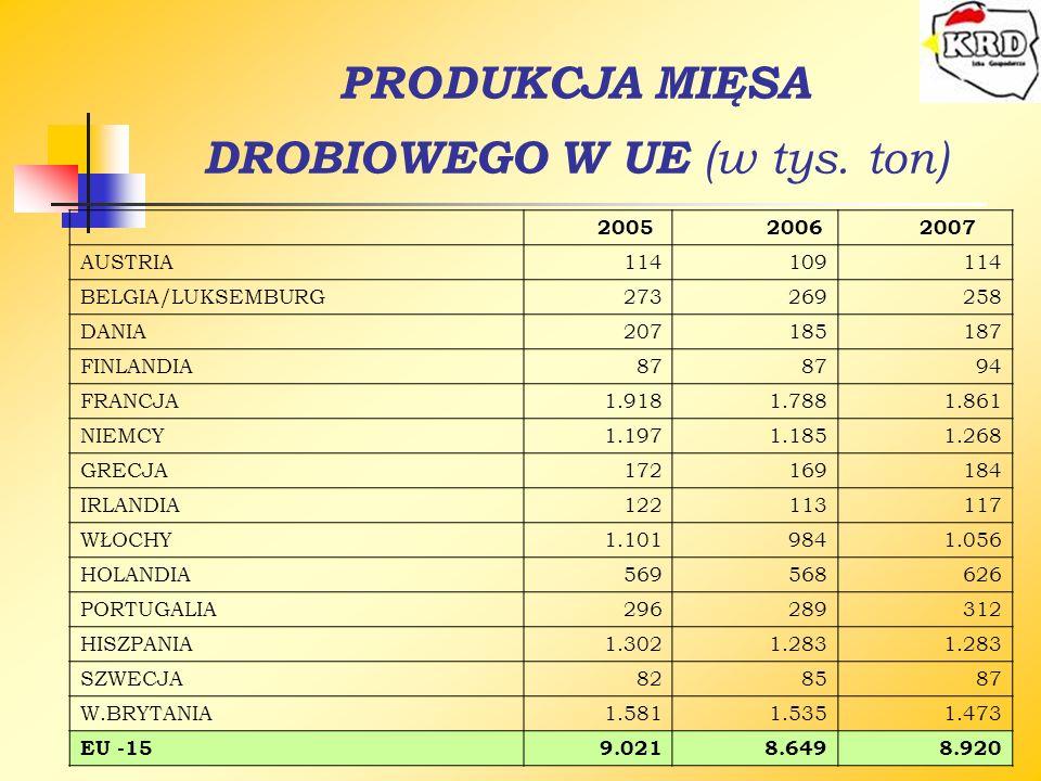 PRODUKCJA MIĘSA DROBIOWEGO W UE (w tys. ton) 2005 20062007 AUSTRIA114109114 BELGIA/LUKSEMBURG273269258 DANIA207185187 FINLANDIA87 94 FRANCJA1.9181.788