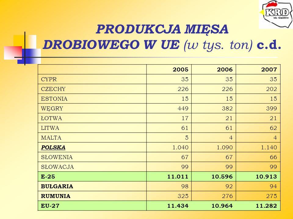PRODUKCJA MIĘSA DROBIOWEGO W UE (w tys. ton) c.d. 200520062007 CYPR35 CZECHY226 202 ESTONIA15 WĘGRY449382399 ŁOTWA1721 LITWA61 62 MALTA544 POLSKA 1.04