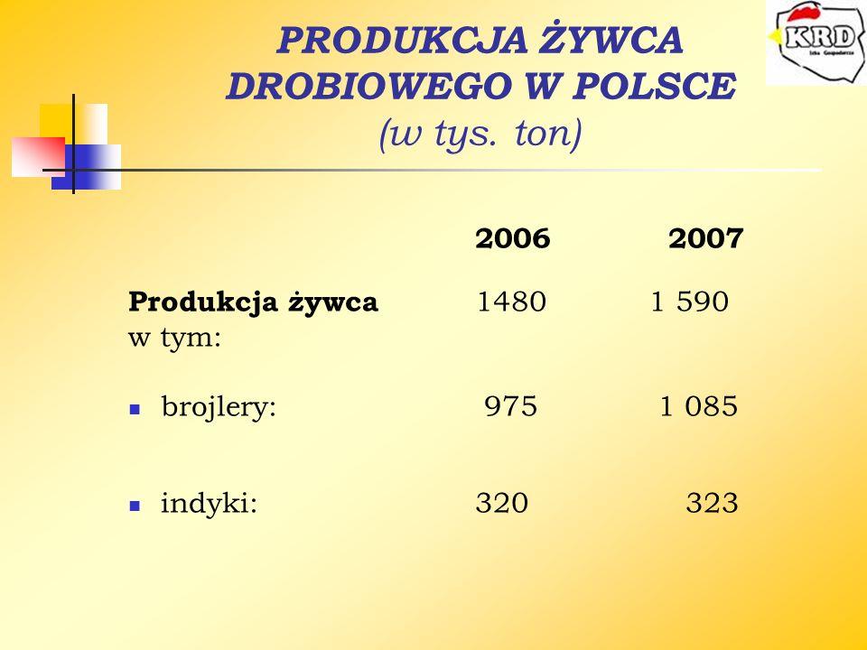 PRODUKCJA ŻYWCA DROBIOWEGO W POLSCE (w tys. ton) 2006 2007 Produkcja żywca 14801 590 w tym: brojlery: 975 1 085 indyki:320 323