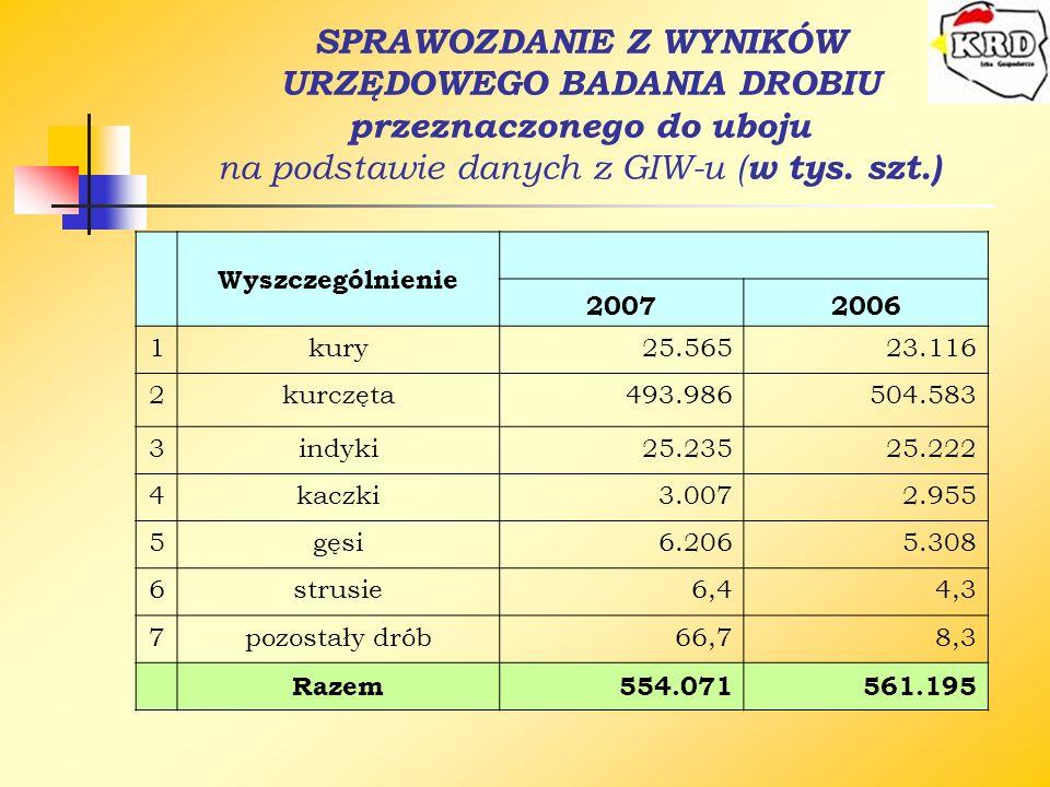 SPRAWOZDANIE Z WYNIKÓW URZĘDOWEGO BADANIA DROBIU przeznaczonego do uboju na podstawie danych z GIW-u ( w tys. szt.) Wyszczególnienie 20072006 1kury25.