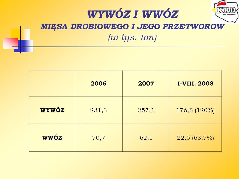 WYWÓZ I WWÓZ MIĘSA DROBIOWEGO I JEGO PRZETWORÓW (w tys. ton) 20062007I-VIII. 2008 WYWÓZ 231,3257,1176,8 (120%) WWÓZ 70,762,122,5 (63,7%)
