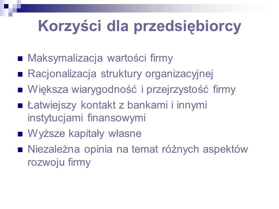 Korzyści dla przedsiębiorcy Maksymalizacja wartości firmy Racjonalizacja struktury organizacyjnej Większa wiarygodność i przejrzystość firmy Łatwiejsz