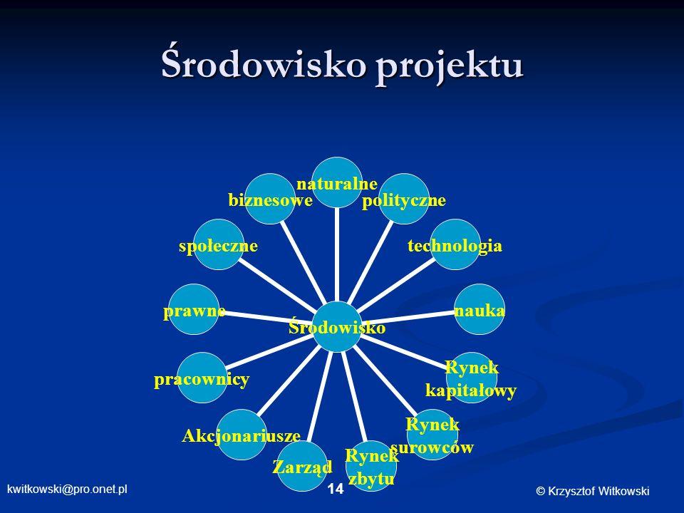 kwitkowski@pro.onet.pl © Krzysztof Witkowski 14 Środowisko projektu Środowisko naturalnepolitycznetechnologianauka Rynek kapitałowy Rynek surowców Ryn