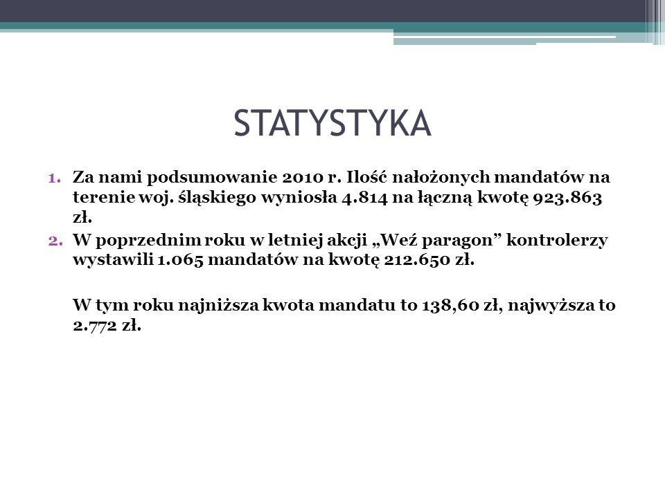 STATYSTYKA 1.Za nami podsumowanie 2010 r. Ilość nałożonych mandatów na terenie woj. śląskiego wyniosła 4.814 na łączną kwotę 923.863 zł. 2.W poprzedni