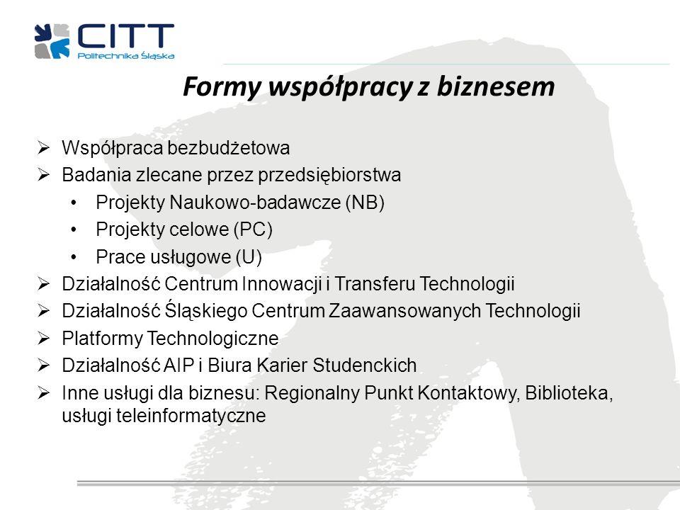 Formy współpracy z biznesem Współpraca bezbudżetowa Badania zlecane przez przedsiębiorstwa Projekty Naukowo-badawcze (NB) Projekty celowe (PC) Prace u