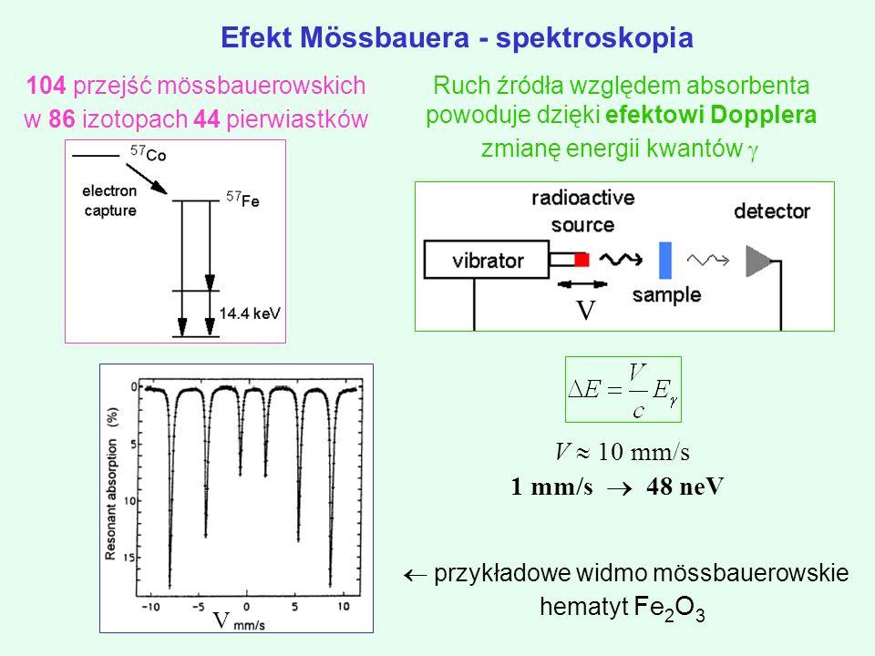 V 10 mm/s 1 mm/s 48 neV V V Efekt Mössbauera - spektroskopia przykładowe widmo mössbauerowskie hematyt Fe 2 O 3 Ruch źródła względem absorbenta powoduje dzięki efektowi Dopplera zmianę energii kwantów 104 przejść mössbauerowskich w 86 izotopach 44 pierwiastków