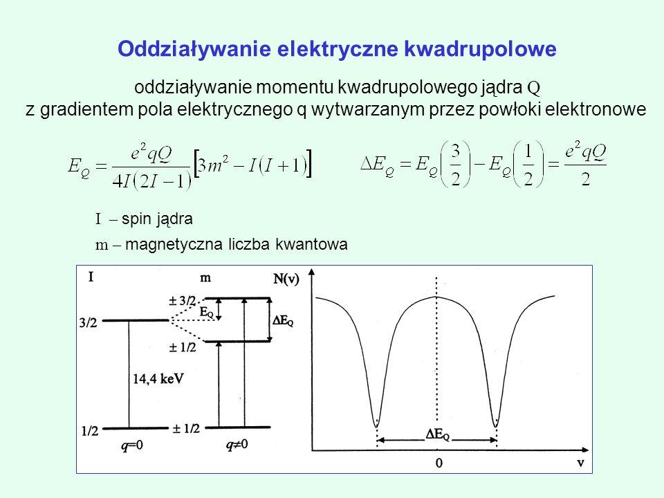 Oddziaływanie elektryczne kwadrupolowe oddziaływanie momentu kwadrupolowego jądra Q z gradientem pola elektrycznego q wytwarzanym przez powłoki elektronowe I – spin jądra m – magnetyczna liczba kwantowa
