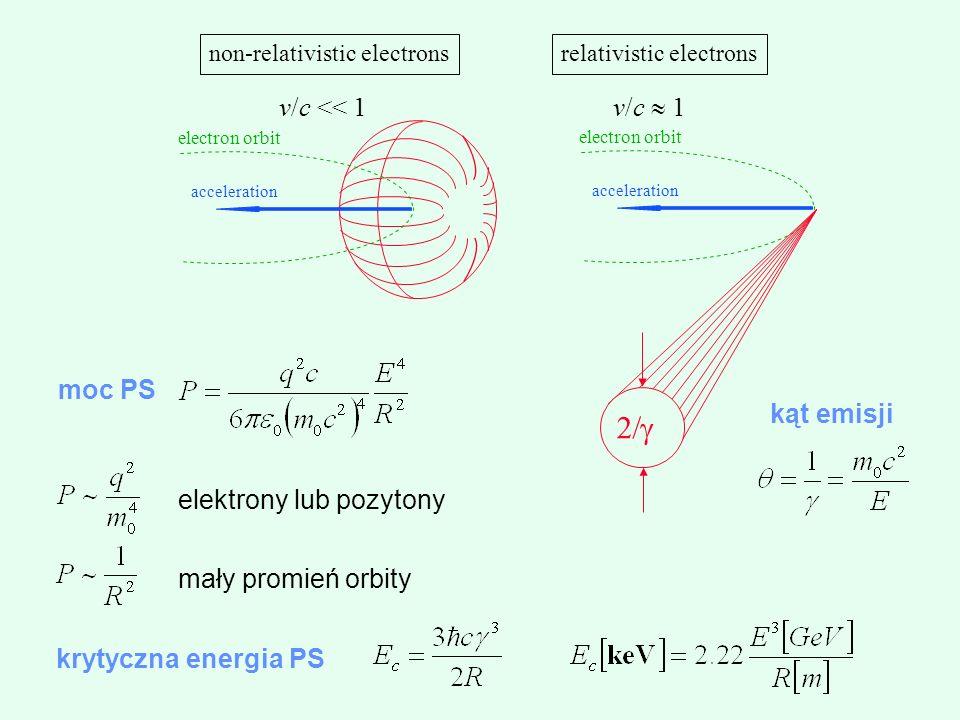 acceleration electron orbit acceleration electron orbit non-relativistic electronsrelativistic electrons v/c << 1 v/c 1 elektrony lub pozytony mały promień orbity moc PS krytyczna energia PS kąt emisji