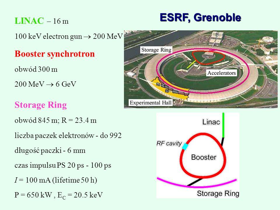 LINAC – 16 m 100 keV electron gun 200 MeV Booster synchrotron obwód 300 m 200 MeV 6 GeV Storage Ring obwód 845 m; R = 23.4 m liczba paczek elektronów - do 992 długość paczki - 6 mm czas impulsu PS 20 ps - 100 ps I = 100 mA (lifetime 50 h) P = 650 kW, E C = 20.5 keV ESRF, Grenoble