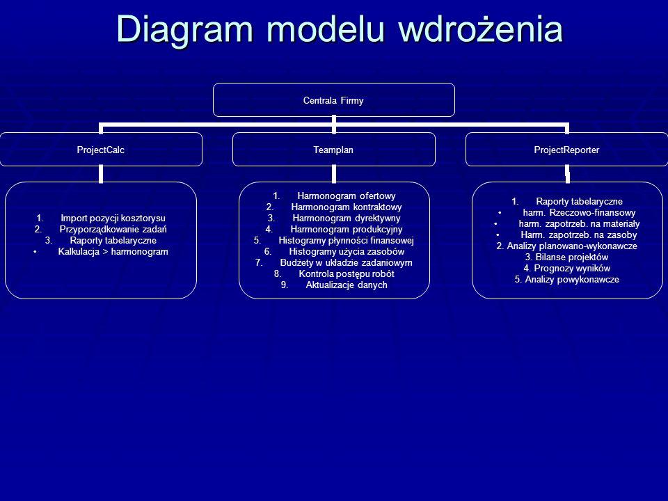 Diagram modelu wdrożenia Centrala Firmy ProjectCalc 1.Import pozycji kosztorysu 2.Przyporządkowanie zadań 3.Raporty tabelaryczne Kalkulacja > harmonog