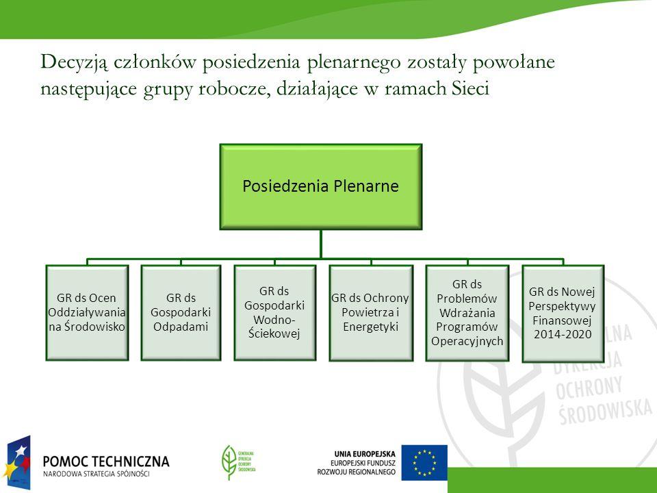Posiedzenia Plenarne GR ds Ocen Oddziaływania na Środowisko GR ds Gospodarki Odpadami GR ds Gospodarki Wodno- Ściekowej GR ds Ochrony Powietrza i Energetyki GR ds Problemów Wdrażania Programów Operacyjnych GR ds Nowej Perspektywy Finansowej 2014-2020 Decyzją członków posiedzenia plenarnego zostały powołane następujące grupy robocze, działające w ramach Sieci