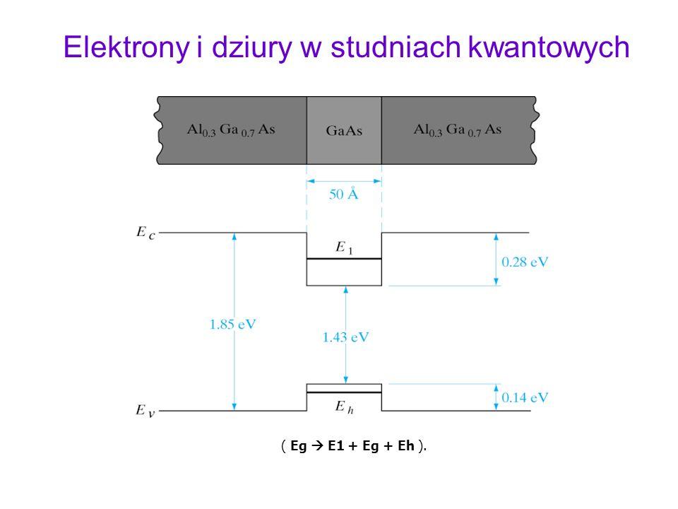 Elektrony i dziury w studniach kwantowych ( Eg E1 + Eg + Eh ).