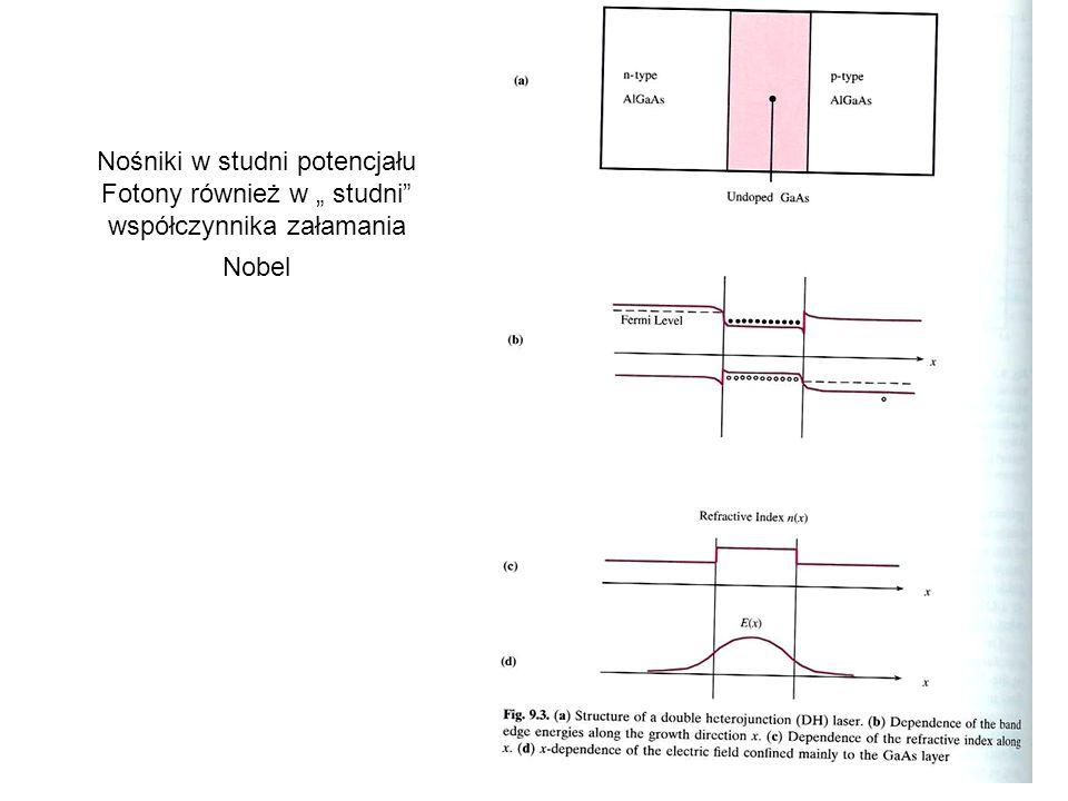 Nośniki w studni potencjału Fotony również w studni współczynnika załamania Nobel
