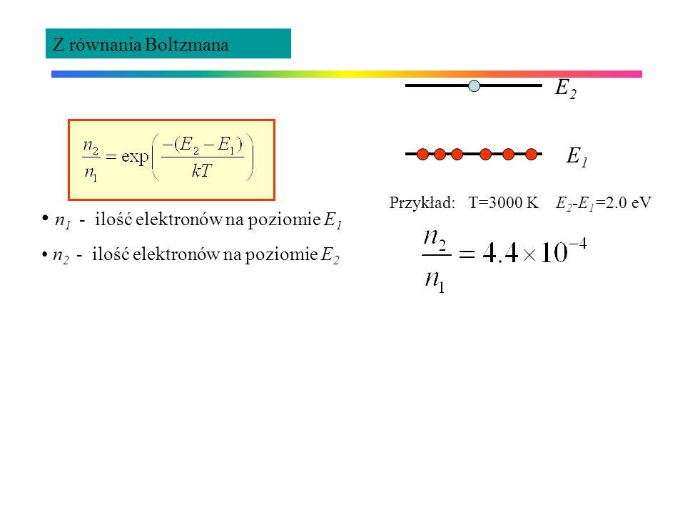 Współczynniki Einsteina Prawdopodobieństwo absorpcji wymuszonej R 1-2 R 1-2 = ( ) B 1-2 Proces emisji wymuszonej R 2-1 = ( ) B 2-1 + A 2-1 A 2-1 - proces emisji spontanicznej Zał: n 1 atomów w stanie 1 i n 2 atomów w stanie 2 jest w równowadze w temperaturze T z polem promieniowania o gęstości ( ): n 1 R 1-2 = n 2 R 2-1 n 1 ( ) B 1-2 = n 2 ( ( ) B 2-1 + A 2-1 ) Stąd ( ) E1E1 E2E2