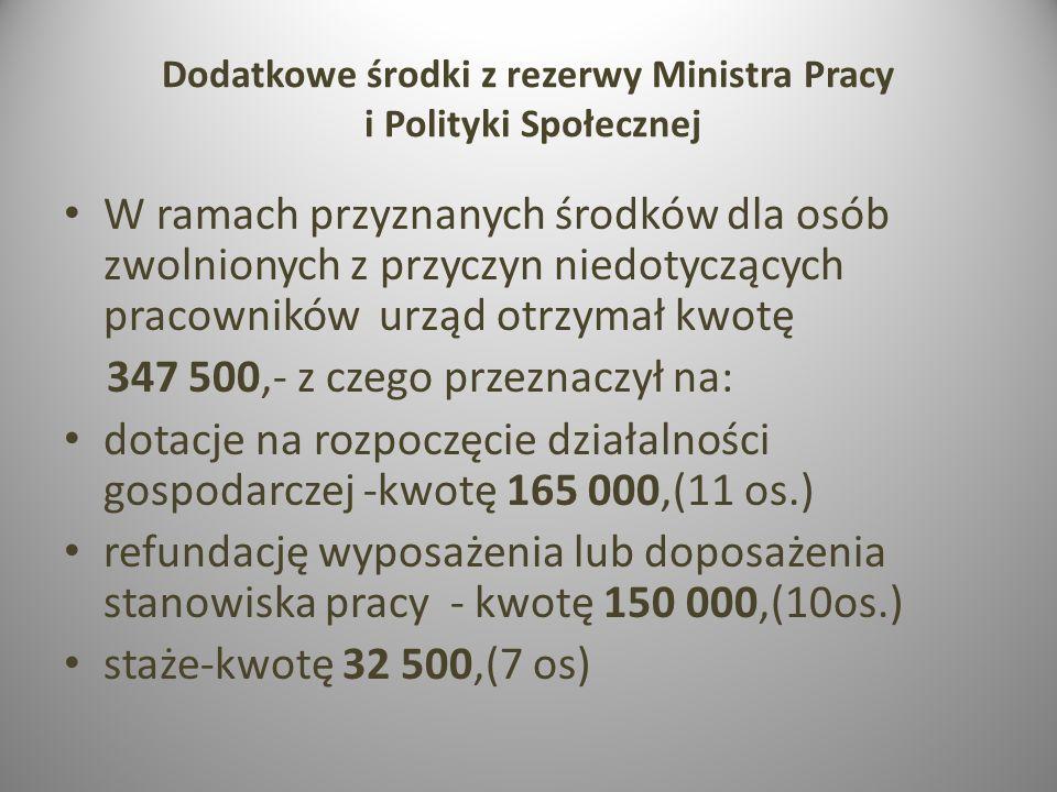 Dodatkowe środki z rezerwy Ministra Pracy i Polityki Społecznej W ramach przyznanych środków dla osób zwolnionych z przyczyn niedotyczących pracownikó
