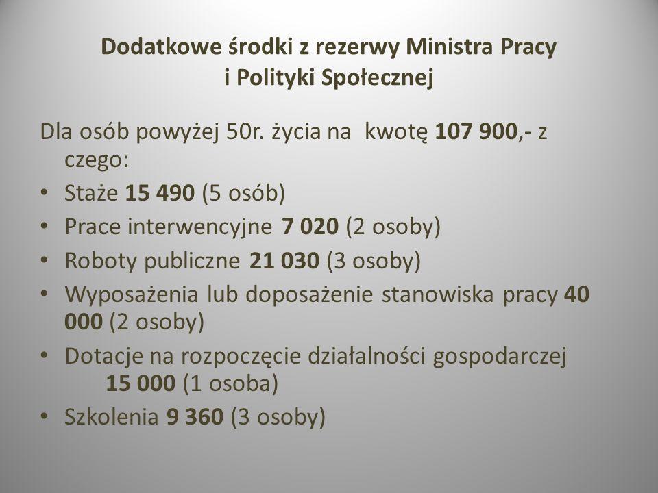 Dodatkowe środki z rezerwy Ministra Pracy i Polityki Społecznej Dla osób powyżej 50r. życia na kwotę 107 900,- z czego: Staże 15 490 (5 osób) Prace in