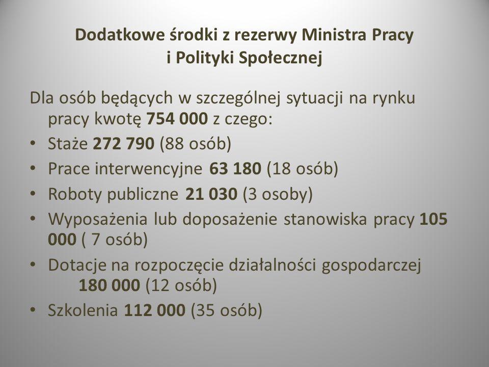 Dodatkowe środki z rezerwy Ministra Pracy i Polityki Społecznej Dla osób będących w szczególnej sytuacji na rynku pracy kwotę 754 000 z czego: Staże 2