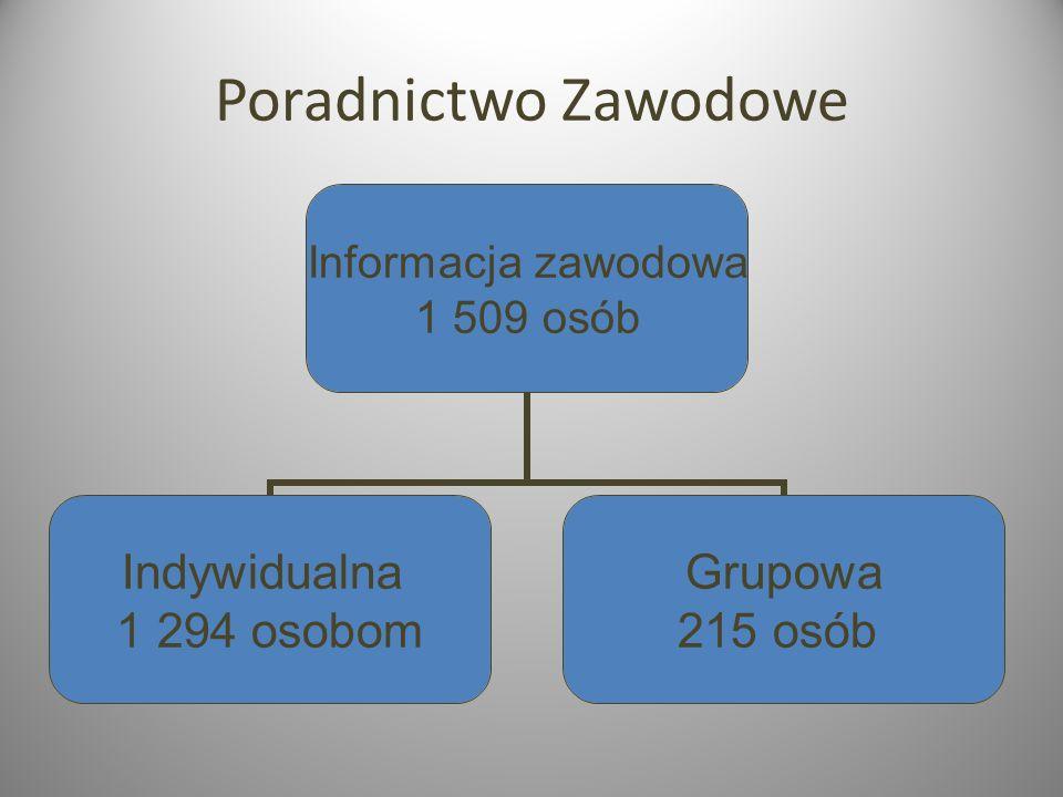 Poradnictwo Zawodowe Informacja zawodowa 1 509 osób Indywidualna 1 294 osobom Grupowa 215 osób