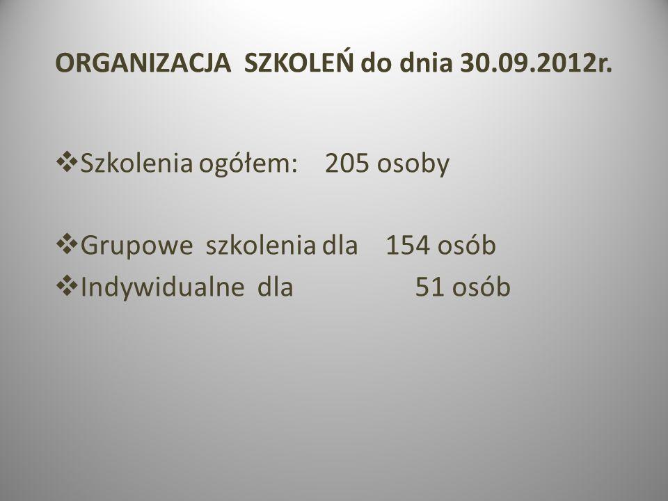 ORGANIZACJA SZKOLEŃ do dnia 30.09.2012r. Szkolenia ogółem: 205 osoby Grupowe szkolenia dla 154 osób Indywidualne dla 51 osób