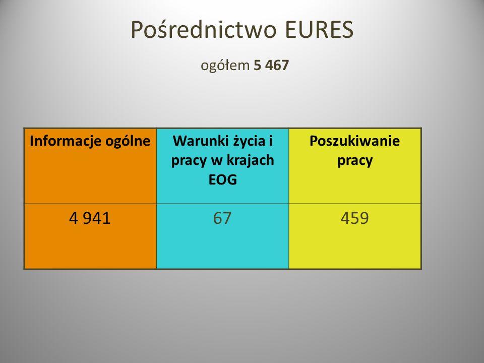 Pośrednictwo EURES ogółem 5 467 Informacje ogólneWarunki życia i pracy w krajach EOG Poszukiwanie pracy 4 94167459