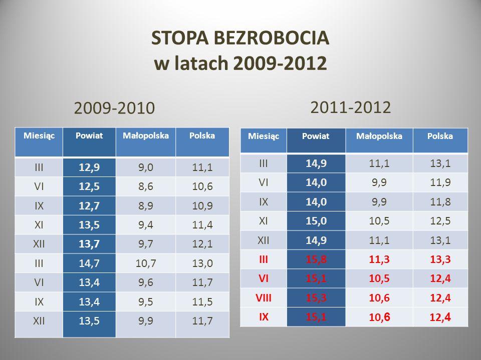 STOPA BEZROBOCIA w latach 2009-2012 2011-2012 MiesiącPowiatMałopolskaPolska III14,911,113,1 VI14,09,911,9 IX14,09,911,8 XI15,010,512,5 XII14,911,113,1