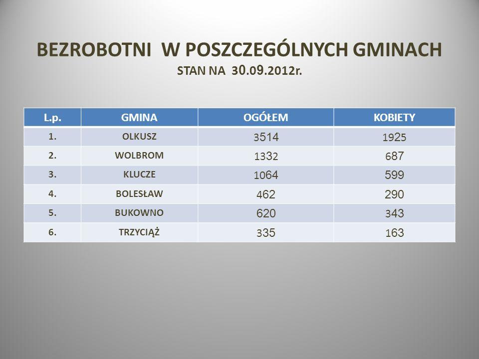 BEZROBOTNI W POSZCZEGÓLNYCH GMINACH STAN NA 3 0.0 9.2012r. L.p.GMINAOGÓŁEMKOBIETY 1.OLKUSZ 3 514 19 2 5 2.WOLBROM 13 3 26 87 3.KLUCZE 10 64 599 4.BOLE