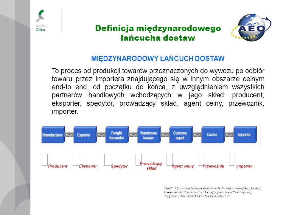 Definicja międzynarodowego łańcucha dostaw ProducentEksporterSpedytor Prowadzący skład Agent celnyPrzewoźnikImporter MIĘDZYNARODOWY ŁAŃCUCH DOSTAW To