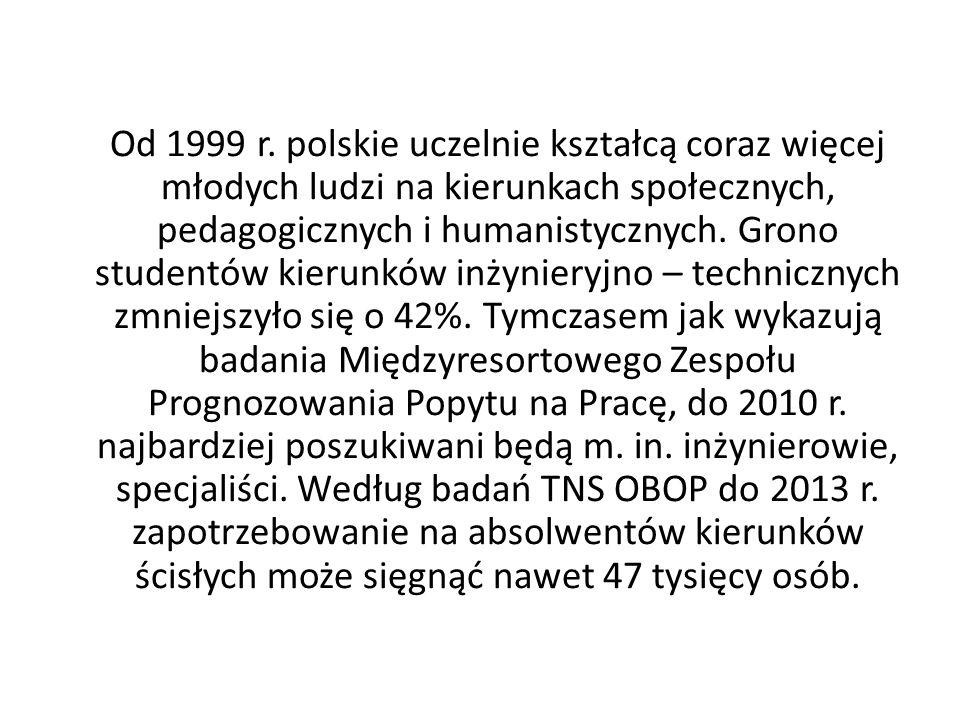 Od 1999 r. polskie uczelnie kształcą coraz więcej młodych ludzi na kierunkach społecznych, pedagogicznych i humanistycznych. Grono studentów kierunków
