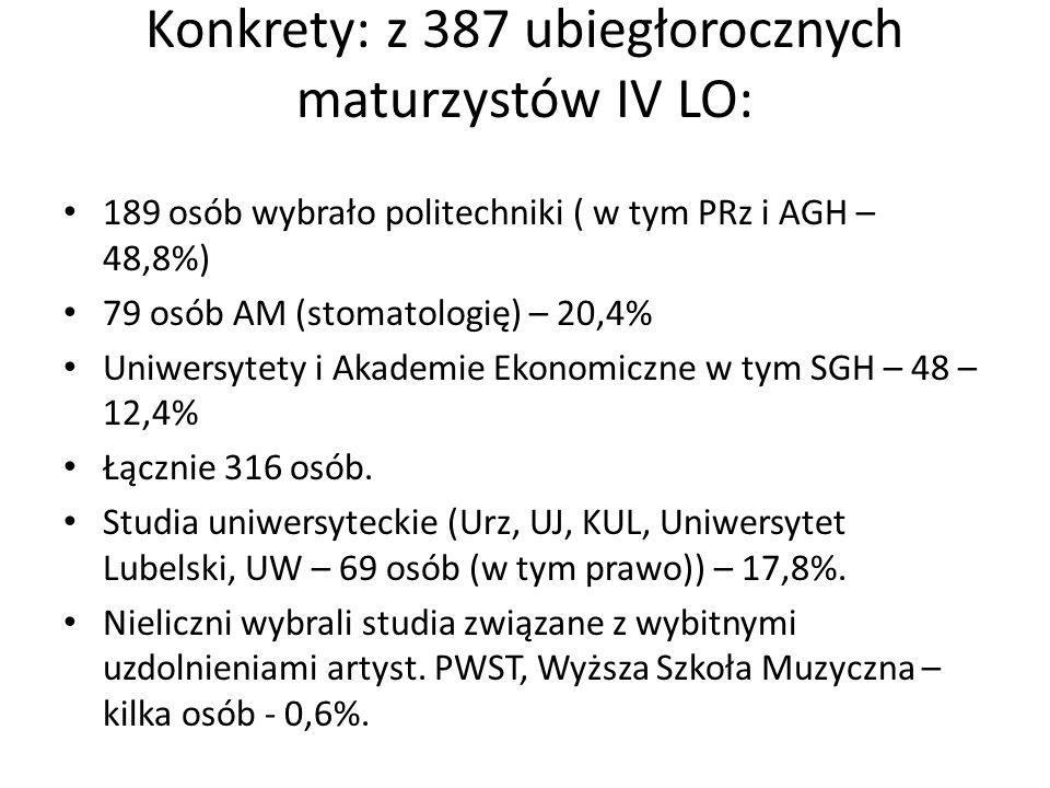 Konkrety: z 387 ubiegłorocznych maturzystów IV LO: 189 osób wybrało politechniki ( w tym PRz i AGH – 48,8%) 79 osób AM (stomatologię) – 20,4% Uniwersy