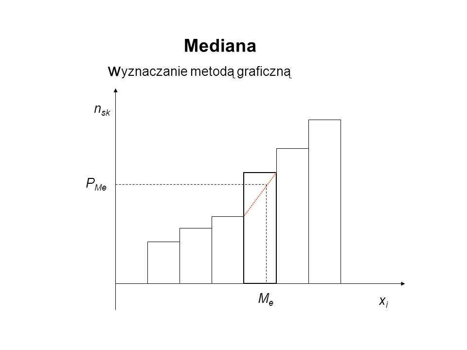 MeMe n sk xixi Mediana w yznaczanie metodą graficzną P Me