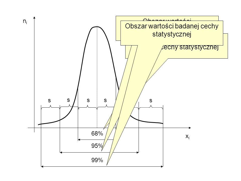 68% 95% 99% xixi nini ss ss s s Obszar wartości typowych badanej cechy statystycznej Obszar wartości charakterystycznych badanej cechy statystycznej O