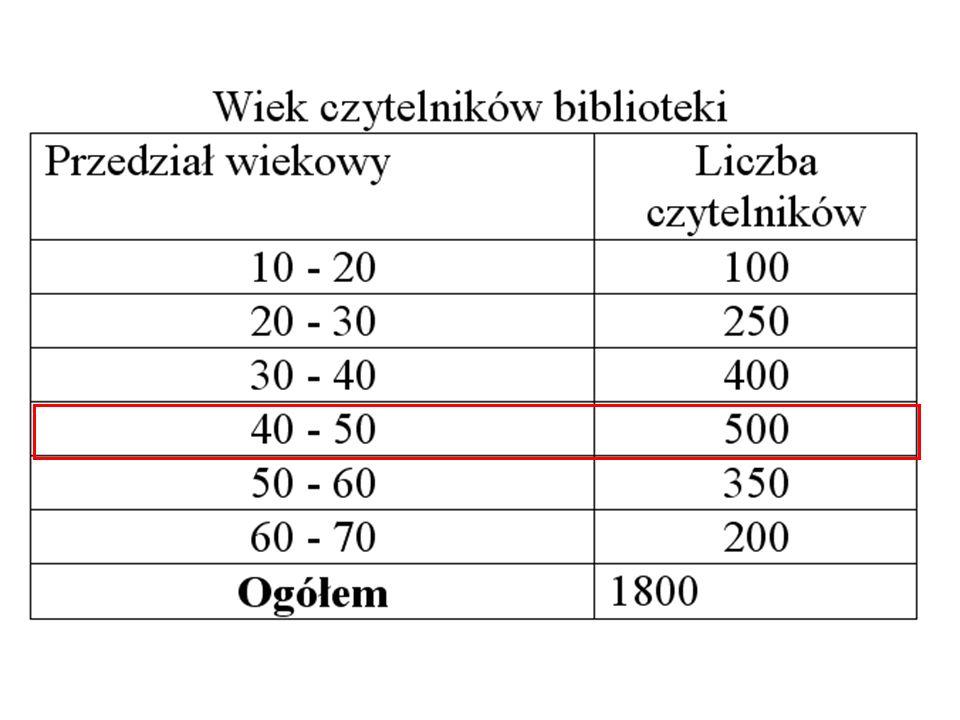 Odchylenie przeciętne Odchylenie przeciętne jest średnią arytmetyczną odchyleń poszczególnych wartości cechy od średniej.