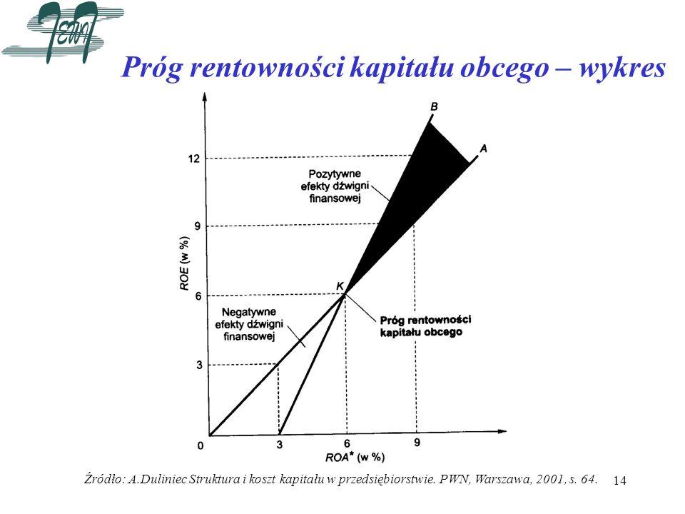 14 Próg rentowności kapitału obcego – wykres Źródło: A.Duliniec Struktura i koszt kapitału w przedsiębiorstwie. PWN, Warszawa, 2001, s. 64.